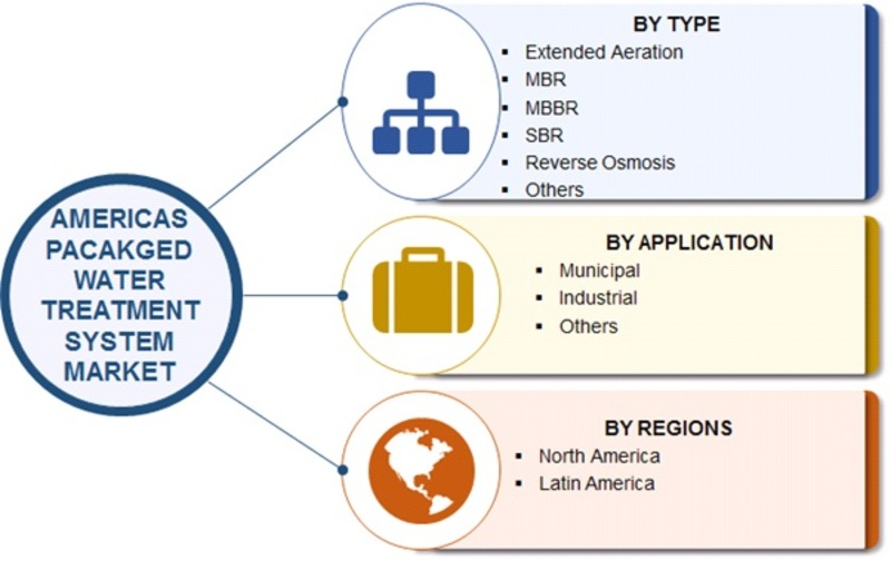 Americas Packaged Water Treatment System Market – 2019 Industry Analysis, Size, Share, Trends, Analysis, Segmentation, Growth, and Forecast to 2022