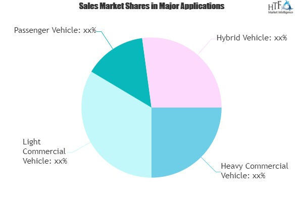 Automotive Fuel Delivery and Injection Systems Market Is Touching New Level|Denso, Delphi, Robert Bosch