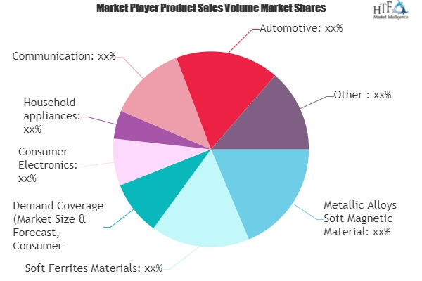 Soft Magnetic Materials Market to show Tremendous Growth by 2025 |  TDK, DMEGC, VACUUMSCHMELZE, MAGNETICS