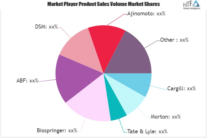 Global Sodium Reduction Ingredients Market: Is it Repeating History?