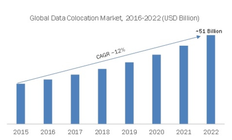 Data Colocation Market Company Profiles, Industry Profit Growth, Global Segments, Business Trends, Landscape and Demand by Regional Forecast 2019 - 2022