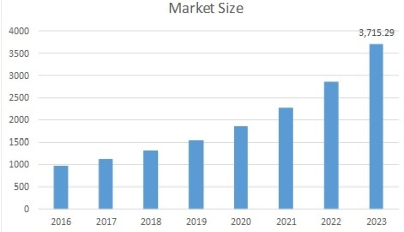 Entertainment Robots Market 2019 – 2023: Business Profit Growth, Top Key Players, Global Trends, Emerging Technologies, Industry Segments and Regional Forecast