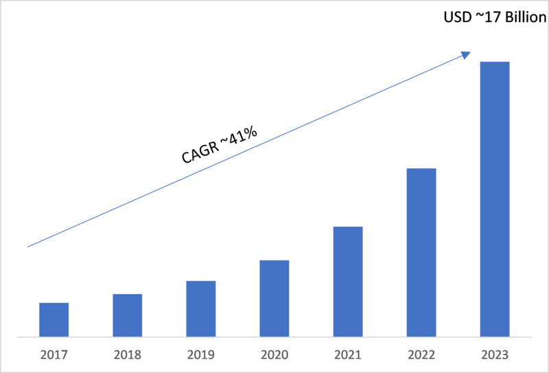 IOT Operating Systems Market 2019-2023: Key Findings, Business Trends, Regional Study, Emerging Technologies, Global Segments and Future Prospects