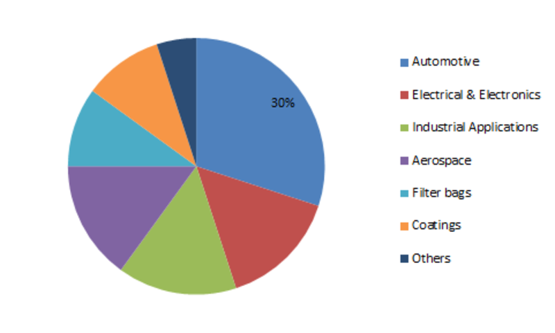 Polyphenylene Sulfide Market Trends, Size, Share, Industry Segments, Growth Analysis, Demand, Key Player profile and Business Opportunities by 2023