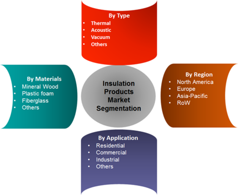 Insulation Products Market Comprehensive Research Study, Size, Share, Growth, Trends, Demand, Industry Segments, Key Player profile and Regional Analysis by 2022