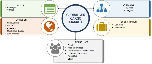 Air Cargo Market 2025 - Latest Update, Trends & International News In One Place - Check Out Now