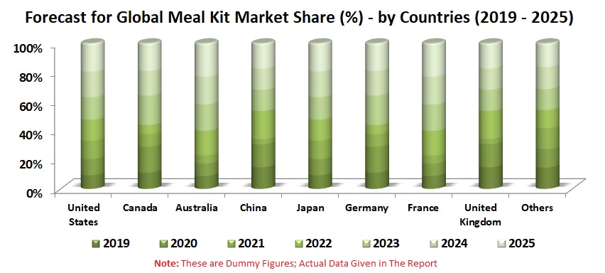 Global Meal Kit Market by Country, Ordering Method (Online, Offline), Category (Vegetarian, Non-Vegetarian), Type (Fresh Food, Process Food) & Companies