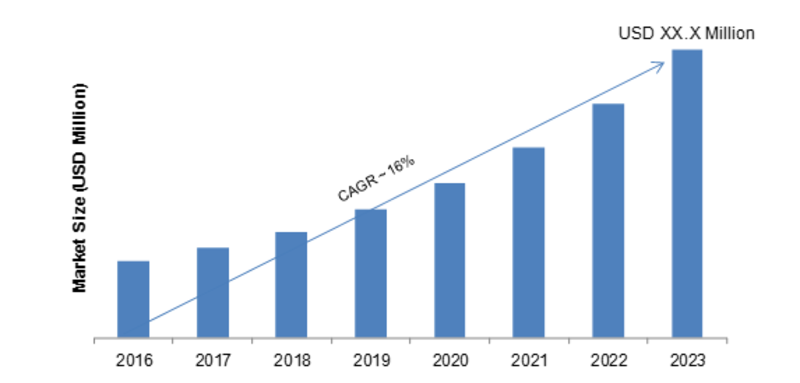 Cloud Telephony Services Market 2K19 Share, Comprehensive Research Study, Emerging Technologies, Potential of Industry, Global Trends, Sales, Supply, Demand and Analysis by Forecast to 2K23