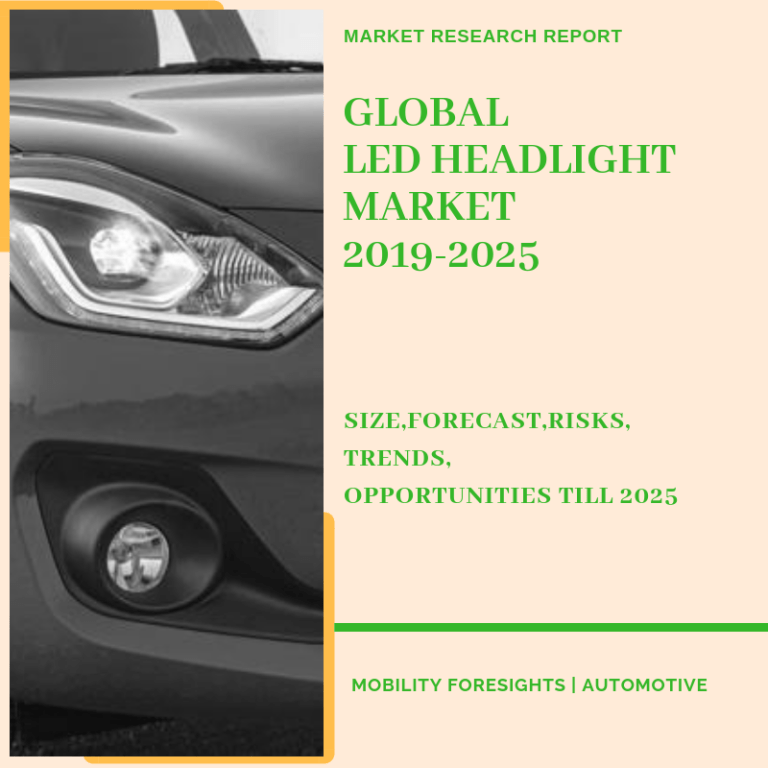 Global LED Headlight Market 2019-2025 | Size-Share-Opportunity Trends