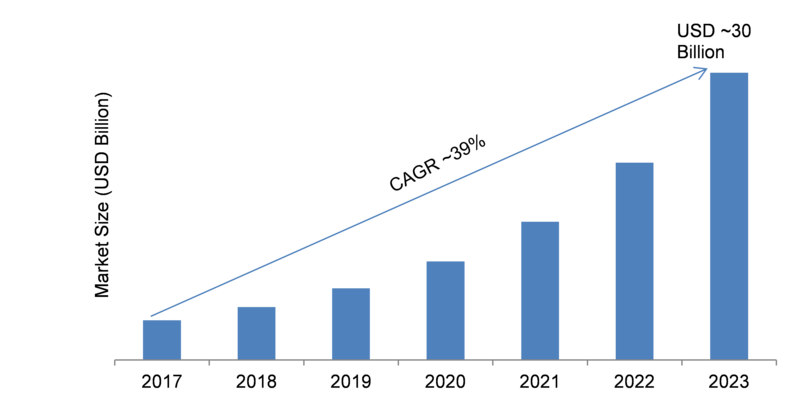 AR (Augmented Reality) Market 2019: Global Industry Size, Analysis, Share, Segments, Research Values, Growth Opportunities, Technological Advancement, Business Opportunities and Forecast till 2023