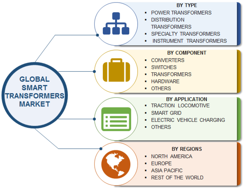 Smart Transformers Market 2019 Global Industry Analysis, Size, Share, Trends, Growth, Key Players, Business Opportunity, Risk Analysis, Competitive, Regional Landscape With Forecast To 2023