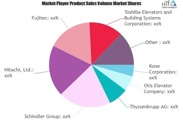 Elevators and Escalators Market to Witness Huge Growth by 2025 | Kone, Otis Elevator, Thyssenkrupp, Schindler, Hitachi