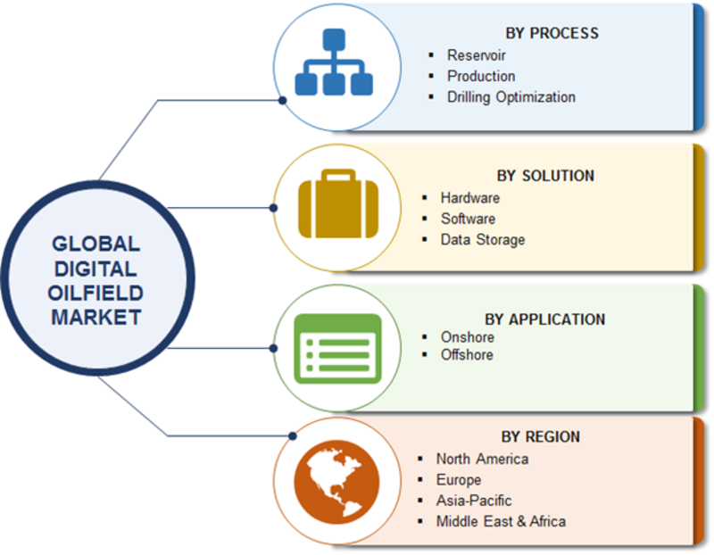 Digital Oilfield Market Report 2019: Analysis by Growth Potential, Process, Solution, Applications, Emerging Technologies, Share, Trends, Demand, Opportunity Assessment and Forecast 2023