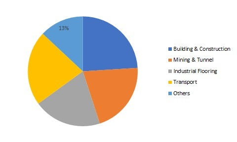 Concrete Fiber Market Size, Top Manufacturers, Product Types, Applications and Specification, Forecast to 2025