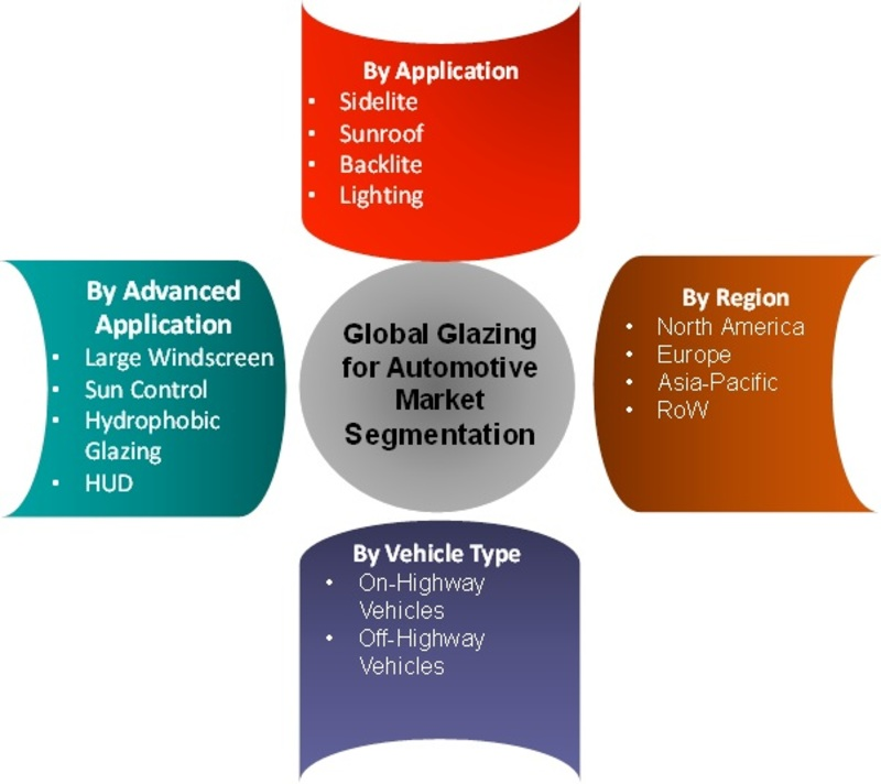 Glazing for Automotive Market Growth 2019 Global Trends, Size, Segments, Emerging Technologies and Industry Share by Forecast To 2023