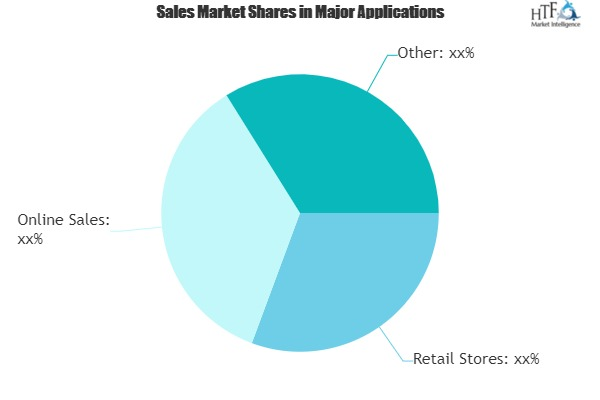 High Protein Meal Replacement Market Rewriting it\'s Growth Cycle|Kellogg, Nestle, SlimFast