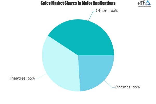 Ticketing System Servers Market Demand and Value Is Increasing in the Coming Year: Key Players:PHP Jabbers, Quadrant Alpha, CiniCloud, Vista