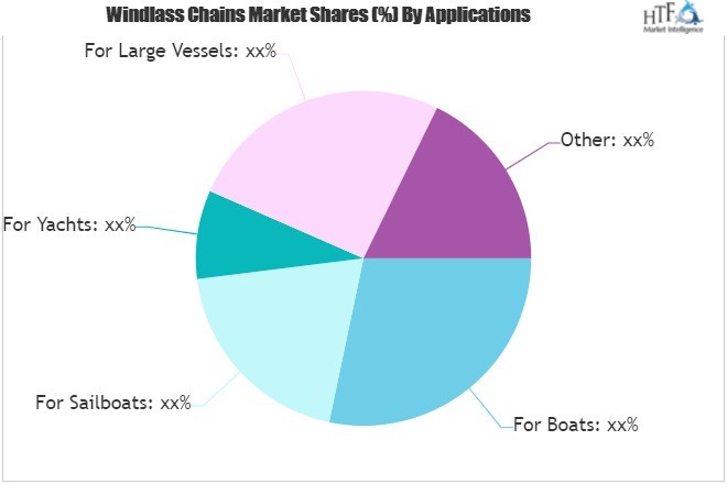Windlass Chains Market Is Booming Worldwide By 2025 | Peerless, Laclede Chain, Titan