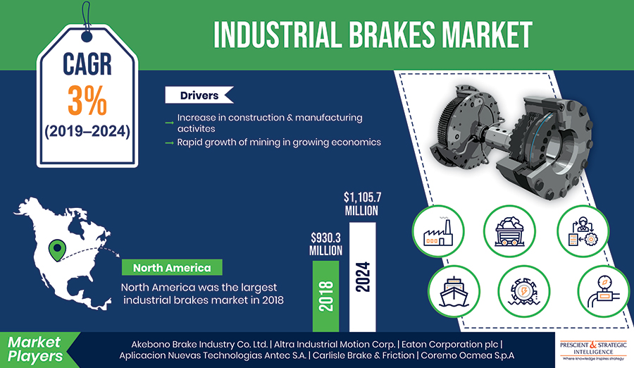 How is Industrial Brakes Market Being Driven by Expanding Manufacturing and Mining Industries?