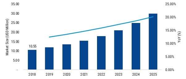 Dimmers Market 2025 - Latest Update, Trends & International News In One Place - Check Out Now ($29.81 Billion Market)
