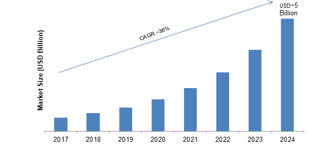 Data Center RFID Market 2025 - Latest Update, Trends & International News In One Place - Check Out Now ($29.81 Billion Market)