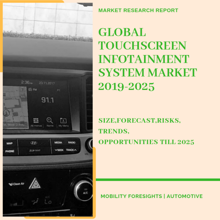 Global Automotive Infotainment Market 2019-2025 | Size-Share-Opportunity Trends