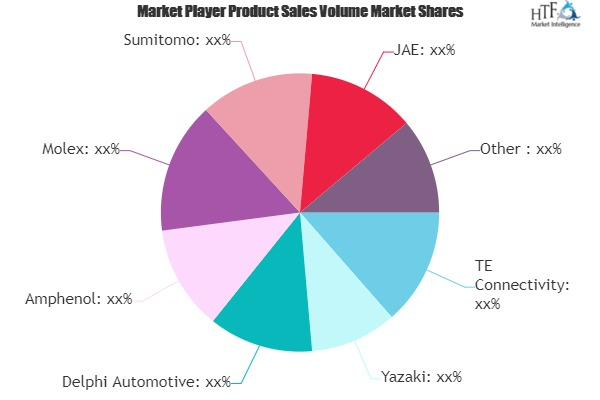 Transportation Connector Market to Witness Huge Growth by 2025 | TE Connectivity, Yazaki, Delphi Automotive, Amphenol