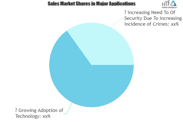 Walkie Talkies Market Is Booming Worldwide with Leading Players|Motorola, Cobra, Hytera
