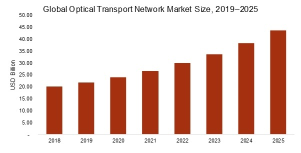 Optical Transport Network (OTN) Market 2019 – 2025: Business Trends, Regional Study, Global Segments, Top Key Players, Drivers and Emerging Technologies
