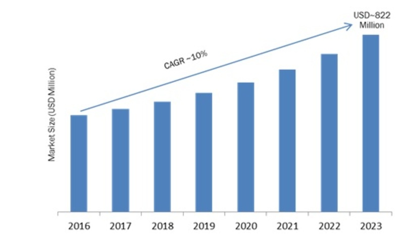Ambient Light Sensor Market Key Players, Industry Share, Trend, Applications, Segmentation Deployment Type, Organization Size, Analysis Forecast to 2023