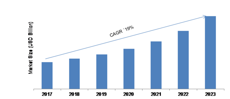 Connected Mobility Solutions Market 2019 Growth Factors, Emerging Technologies, Regional Analysis, Market Analysis, Key Leaders by Forecast to 2023
