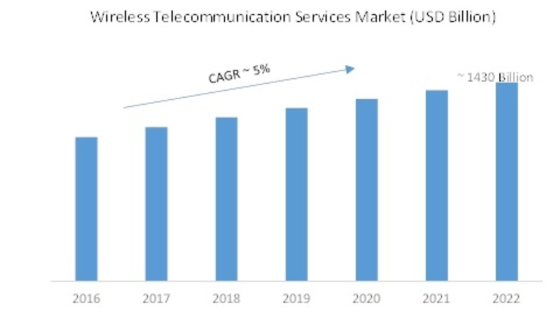 Wireless Telecommunication Service (WTS) Market 2019-2022: Key Findings, Business Trends, Global Segments, Regional Study, Top Key Players Profiles and Future Prospects