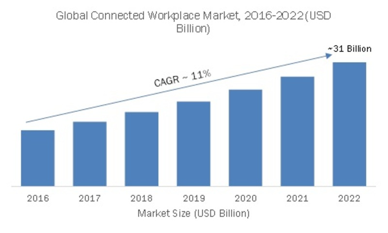 Connected Workplace Market 2019 - 2022: Company Profiles, Industry Segments, Landscape, Top Key Leaders, Demand, Business Trends and Regional Forecast