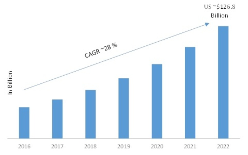 Network as a Service (NaaS) Market 2019 – 2022: Global Leading Growth Drivers, Emerging Audience, Segments, Sales, Industry Profits and Regional Study
