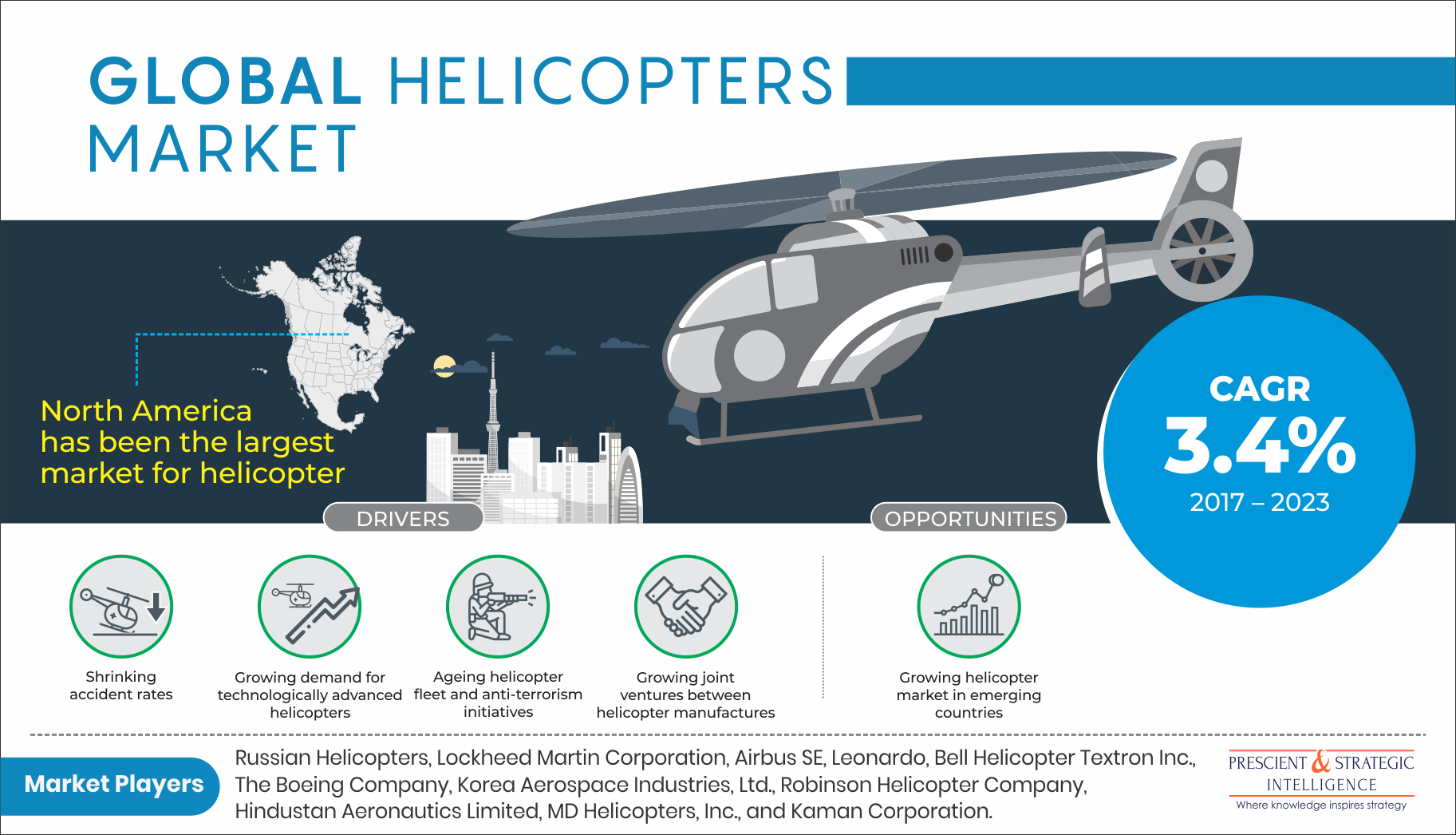 Helicopter Market to Garner $31.8 billion by 2023 at 3.4% CAGR, Says P&S Intelligence