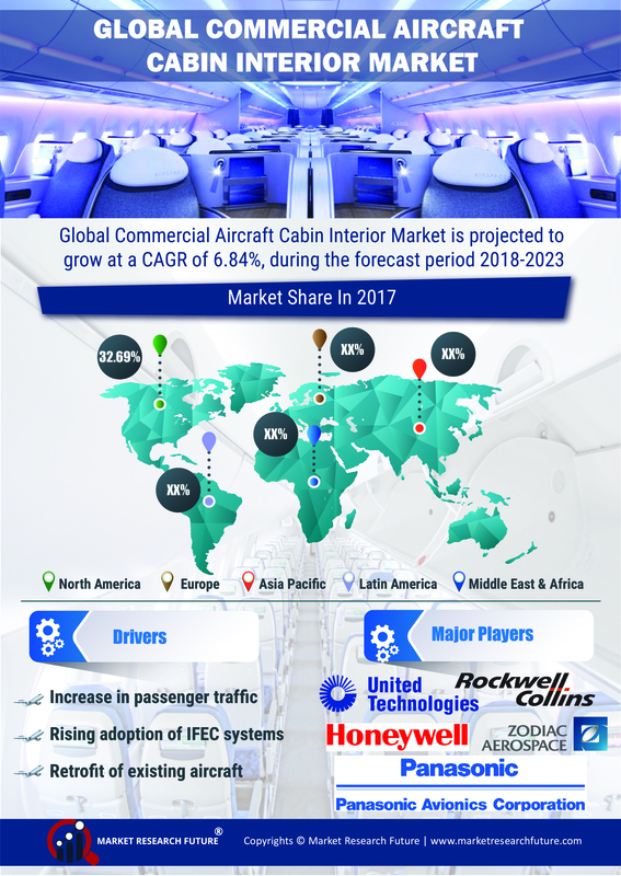 Cabin Interior Market 2019-2023 in Global Commercial Aircraft Industry: Research Analysis By Seating, Lighting, Windows, Galley, In-Flight Entertainment and Lavatory With Key Companies Overview