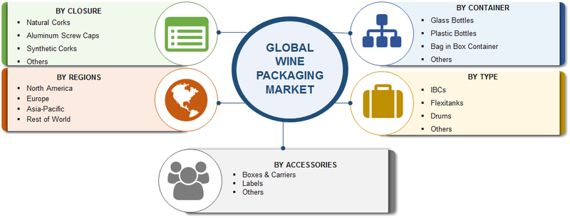 Wine Packaging Market Trends 2019-2023: Robust Expansion by Top Key Manufactures| Size, Share, Segments, Growth and Regional Analysis By Forecast 2023