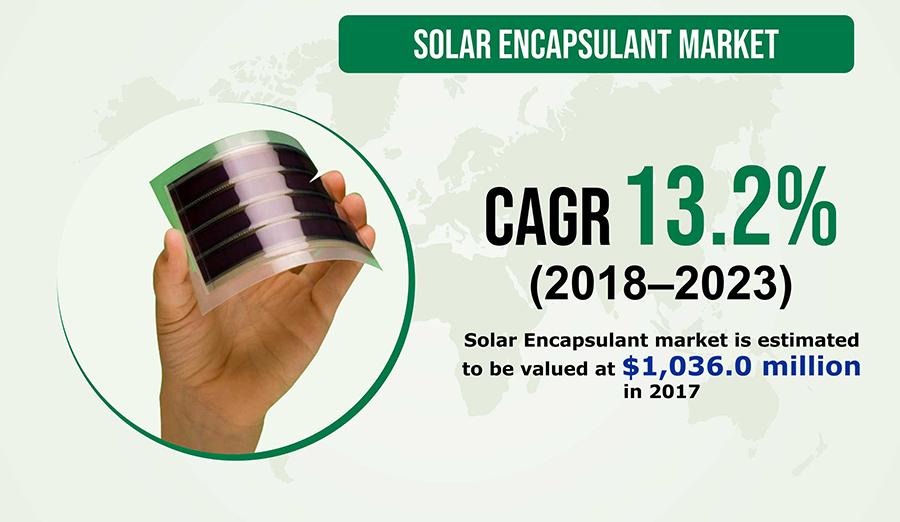 Growing Environmental Concerns to Take Solar Encapsulant Market Forward