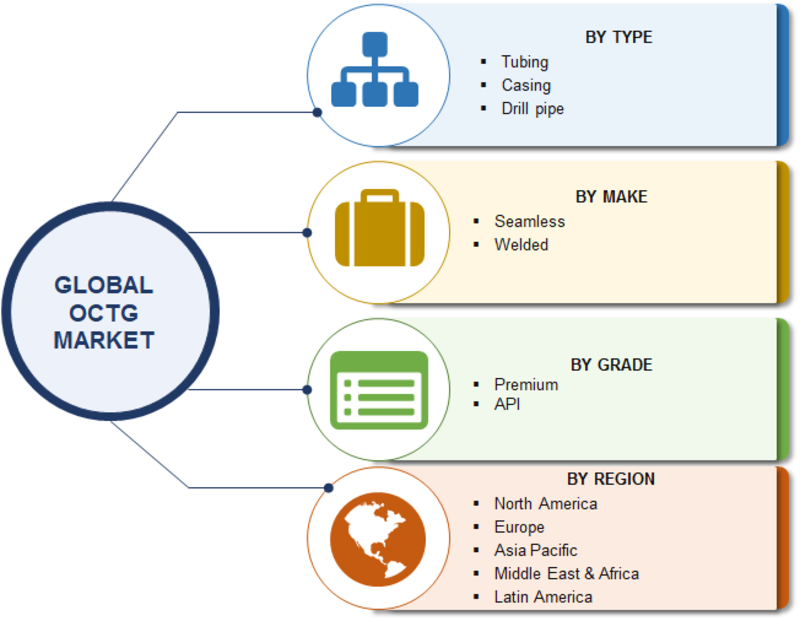 OCTG (Oil Country Tubular Goods) Market Outlook 2019: Analysis by Type, Grade, Make, Trends, Size, Share, Historical Analysis and Business Boosting Strategies Till 2023