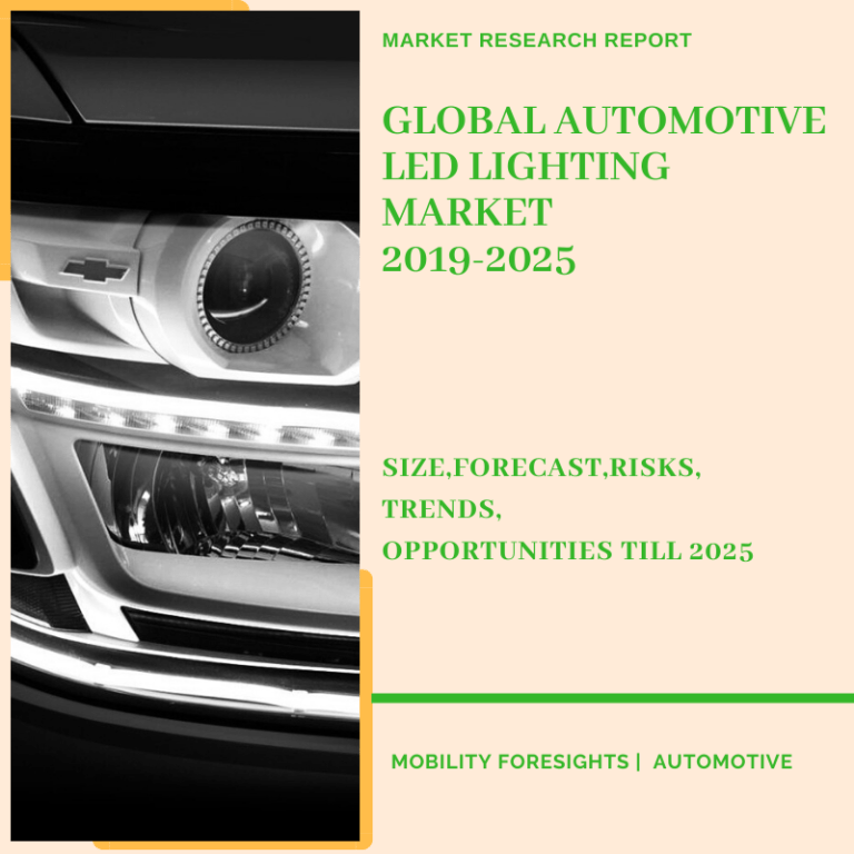 Global Automotive LED Lighting Market 2019-2025 | Size-Share-Opportunity- Trends
