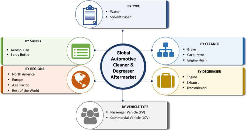 Automotive Cleaner & Degreaser Aftermarket Size, Share 2019 Regional Trend, Future Growth, Leading Players Updates, Industry Demand, Current and Future Plans by Forecast to 2023
