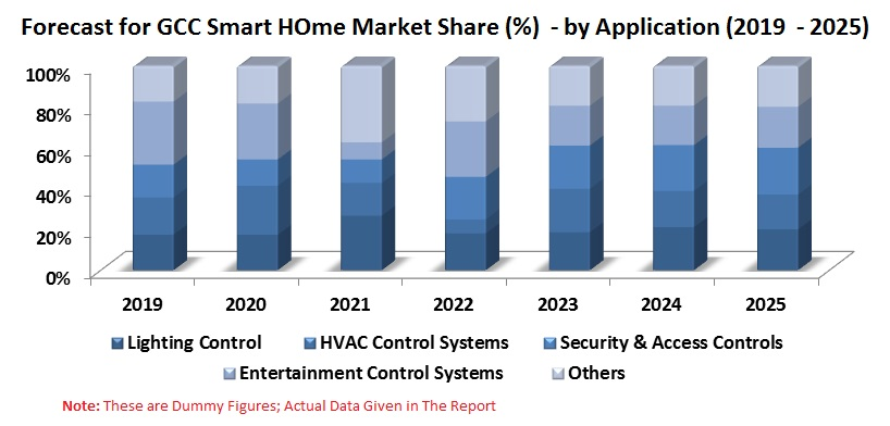 GCC Smart Home Market is expected to be more than US$ 3.4 Billion by the end of the year 2025
