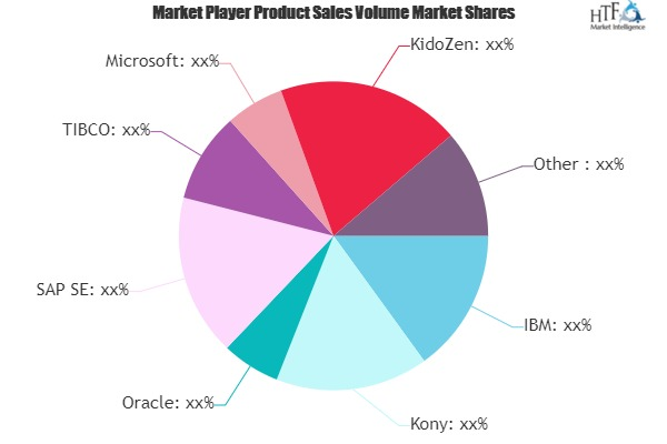 Mobile Middleware Market to See Huge Growth by 2025 | Kony, Oracle, SAP SE, TIBCO, Microsoft