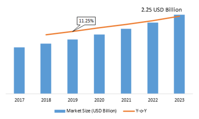 In-Memory Grid Market 2K19 Global Analysis with Focus on Opportunities, Development Strategy, Future Plans, Competitive Landscape and Trends by Forecast 2K23