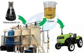 Plastic Waste to Oil Market Will Hit Big Revenues In Future | Cynar Plc, Agilyx, Vadxx Energy LLC, Nexus Fuels