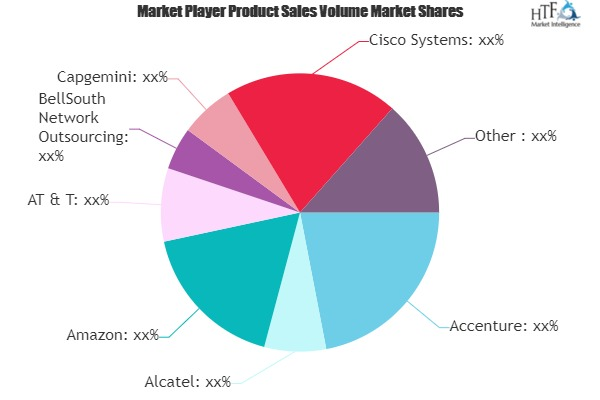 Network Outsourcing Market to Witness Huge Growth by 2025 | Accenture, Alcatel, Amazon