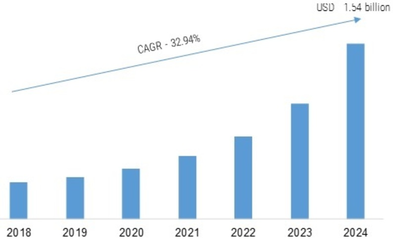 Blockchain in Media and Entertainment Market 2K19 Global Industry Trends, Statistics, Size, Share, Growth Factors, Emerging Technologies, Regional Analysis, Competitive Landscape Forecast to 2K24