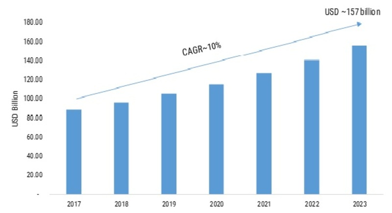 Electronic Contract Assembly Market 2K19 Global Projection, Developments Status, Analysis, Trends, Strategic Assessment, Research, Region, Share and Global Expansion by 2K23