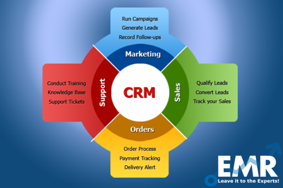 Customer Relationship Management (CRM) Market Expected to Witness a Healthy Growth, Displaying a CAGR of 14.75% in the Forecast Period of 2020-2025 to Attain USD 63.47 Billion by 2025.