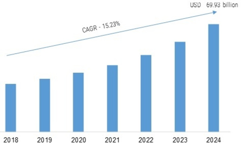 Enterprise Collaboration Market: 2K19 Industry Statistics, Size, Trends, Share, Competitive Landscape, Emerging Technologies, Growth, And Regional Forecast To 2K24